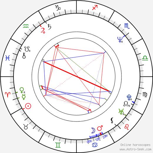 Kate Vernon birth chart, Kate Vernon astro natal horoscope, astrology