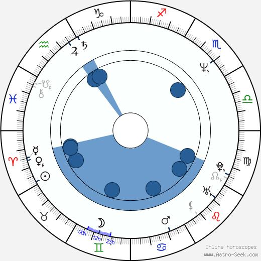 Kelly Hansen wikipedia, horoscope, astrology, instagram