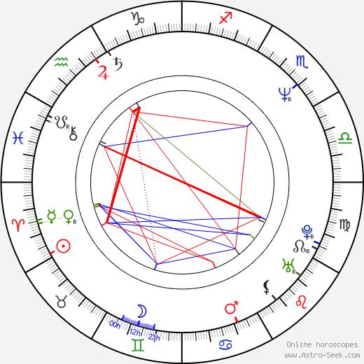 Kelly Hansen birth chart, Kelly Hansen astro natal horoscope, astrology