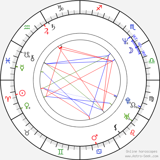 Kevin Bernhardt birth chart, Kevin Bernhardt astro natal horoscope, astrology