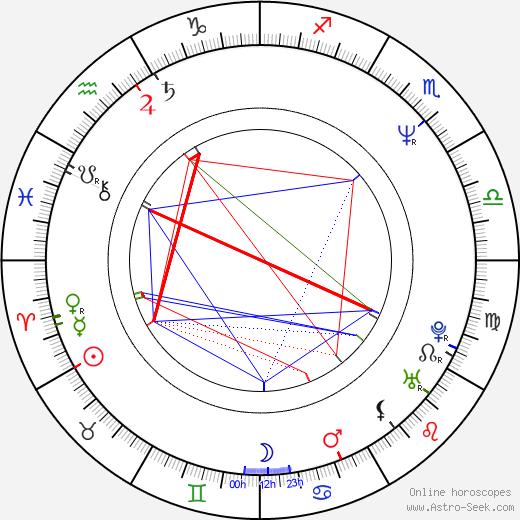 Konstantin Lavroněnko astro natal birth chart, Konstantin Lavroněnko horoscope, astrology