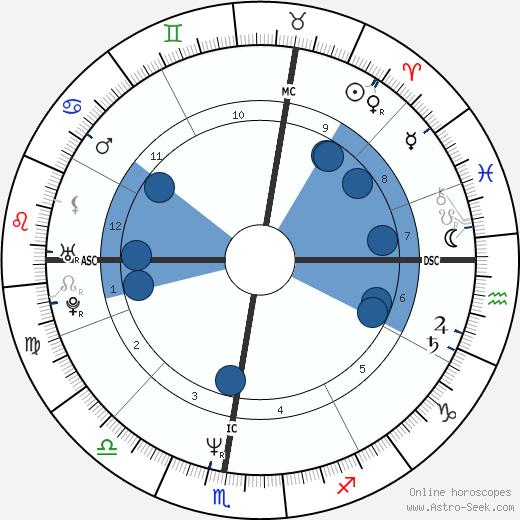 Laurent Cantet wikipedia, horoscope, astrology, instagram