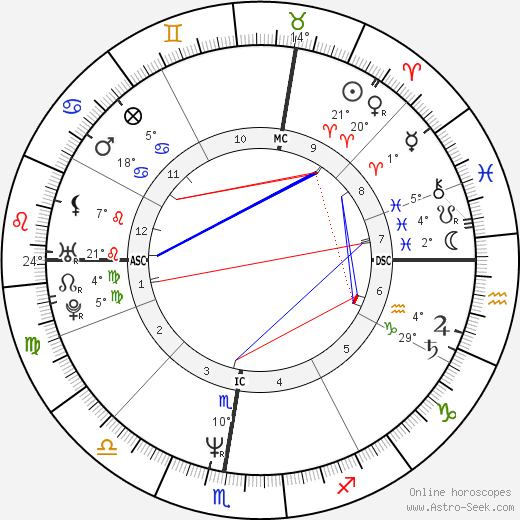 Laurent Cantet birth chart, biography, wikipedia 2019, 2020