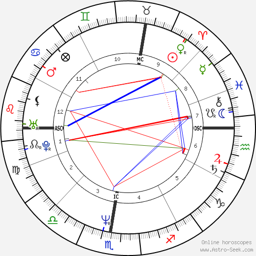 Laurent Cantet astro natal birth chart, Laurent Cantet horoscope, astrology