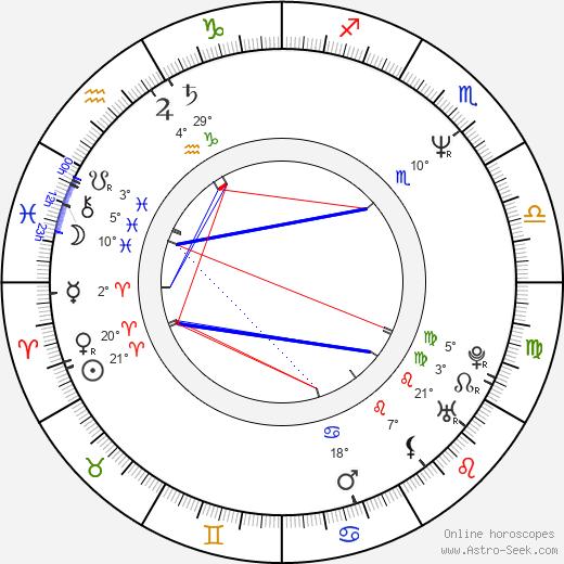 Lisa Gerrard birth chart, biography, wikipedia 2020, 2021