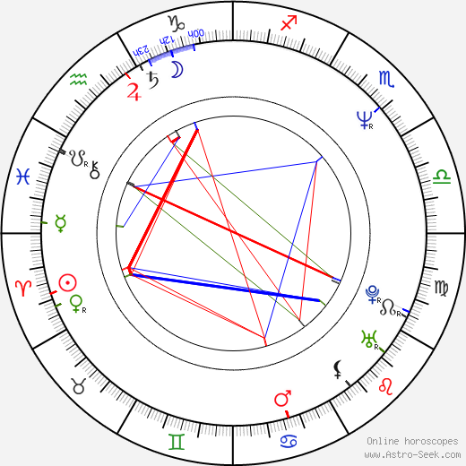 Maciej Sosnowski birth chart, Maciej Sosnowski astro natal horoscope, astrology