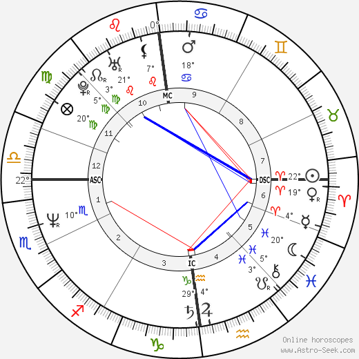 Magda Szubanski birth chart, biography, wikipedia 2019, 2020