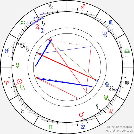 Mariusz Czajka tema natale, oroscopo, Mariusz Czajka oroscopi gratuiti, astrologia
