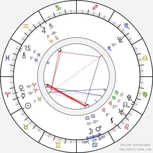 Martin May birth chart, biography, wikipedia 2019, 2020