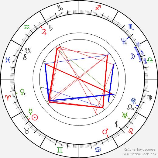 Michael Roll день рождения гороскоп, Michael Roll Натальная карта онлайн