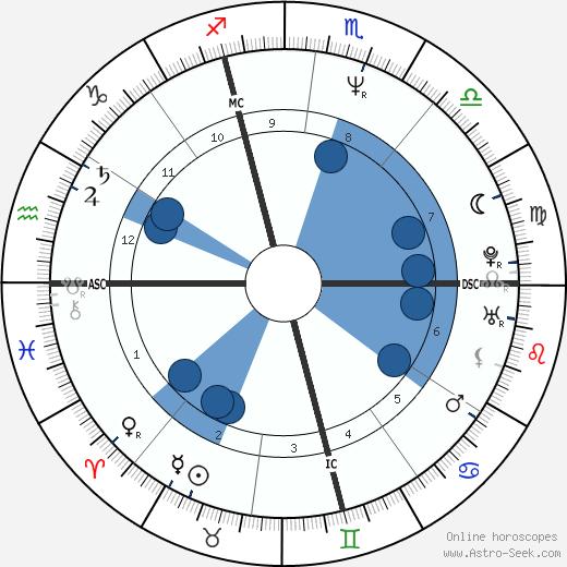 Moana Pozzi wikipedia, horoscope, astrology, instagram