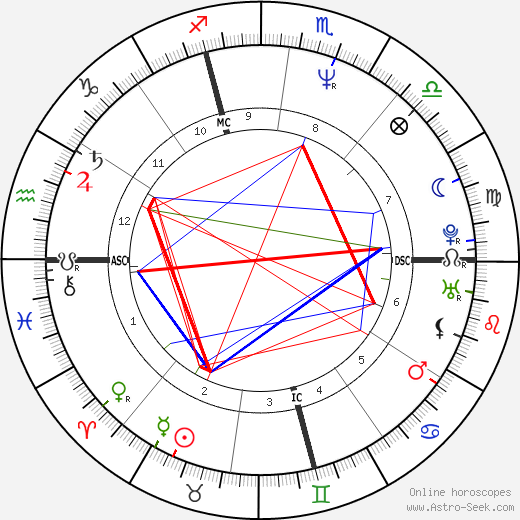 Moana Pozzi tema natale, oroscopo, Moana Pozzi oroscopi gratuiti, astrologia