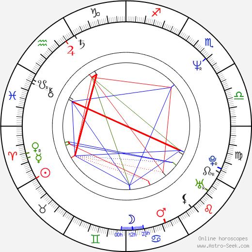 Nicholas Lyndhurst tema natale, oroscopo, Nicholas Lyndhurst oroscopi gratuiti, astrologia