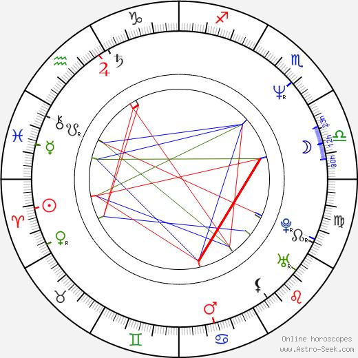 Pawel Królikowski birth chart, Pawel Królikowski astro natal horoscope, astrology