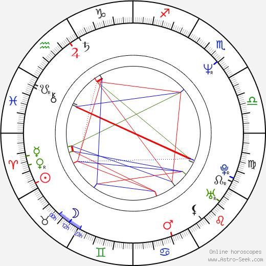 Pertti Koivula birth chart, Pertti Koivula astro natal horoscope, astrology