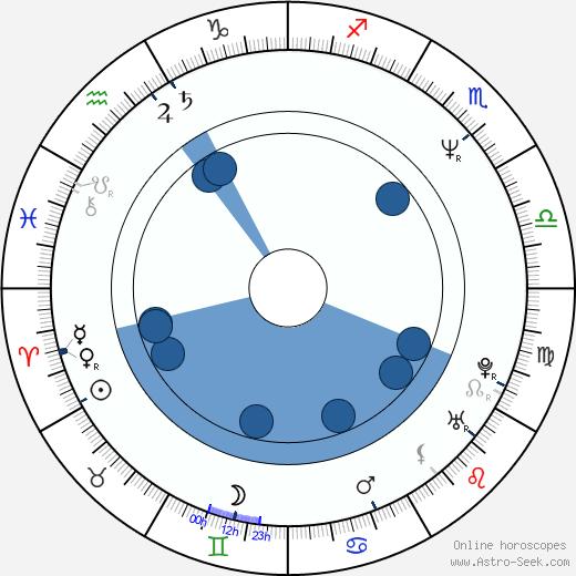 Peter Chung wikipedia, horoscope, astrology, instagram