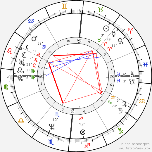 Pierluigi Martini birth chart, biography, wikipedia 2020, 2021