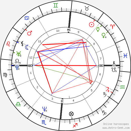 Pierluigi Martini birth chart, Pierluigi Martini astro natal horoscope, astrology