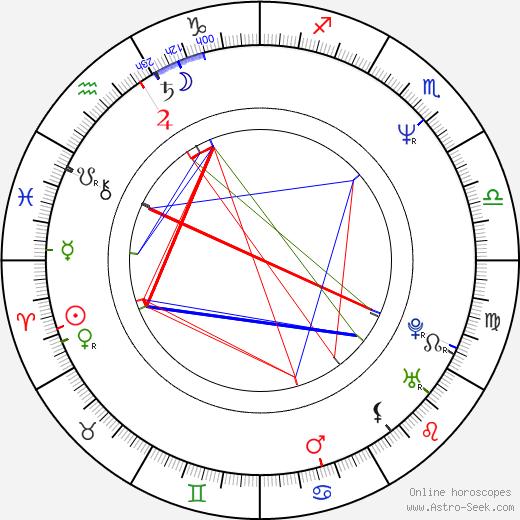 Richard Hatch birth chart, Richard Hatch astro natal horoscope, astrology