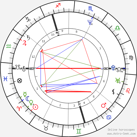 Robert Carlyle astro natal birth chart, Robert Carlyle horoscope, astrology