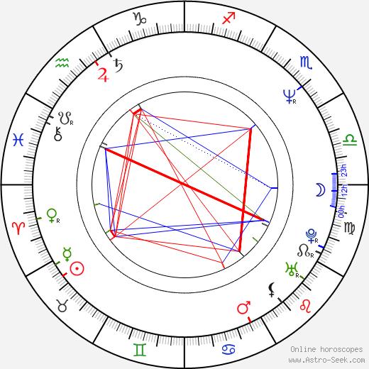 Robert Tinnell день рождения гороскоп, Robert Tinnell Натальная карта онлайн