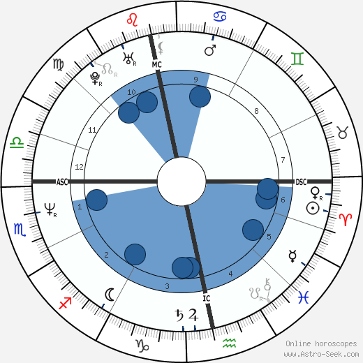 Rory Bremner wikipedia, horoscope, astrology, instagram