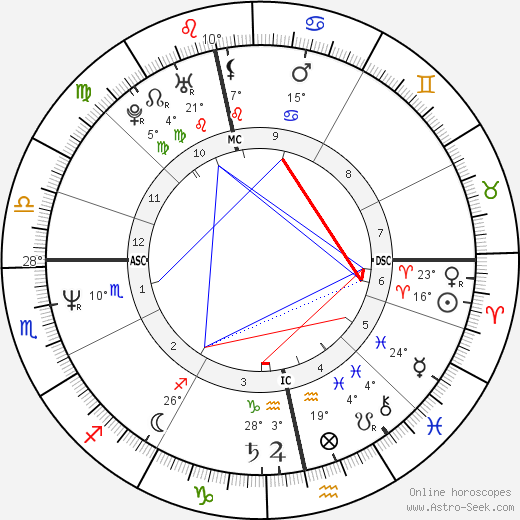 Rory Bremner birth chart, biography, wikipedia 2019, 2020
