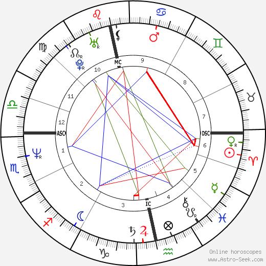 Rory Bremner birth chart, Rory Bremner astro natal horoscope, astrology