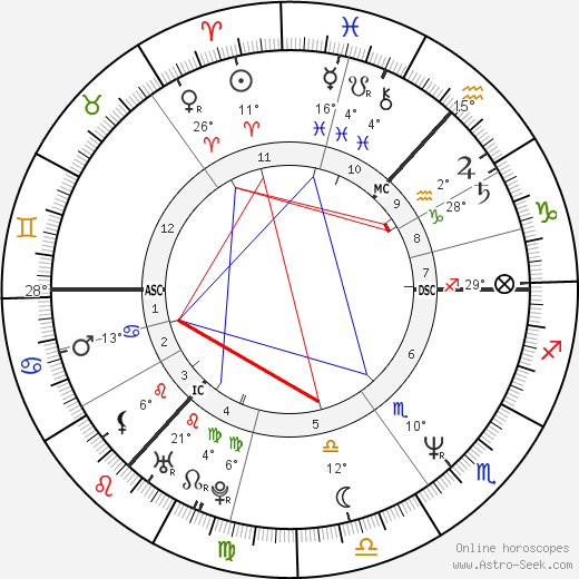 Susan Boyle birth chart, biography, wikipedia 2019, 2020