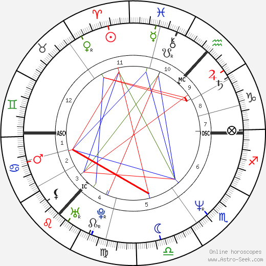 Susan Boyle astro natal birth chart, Susan Boyle horoscope, astrology