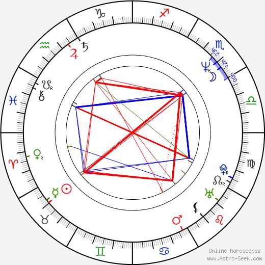 Umanosuke Iida день рождения гороскоп, Umanosuke Iida Натальная карта онлайн