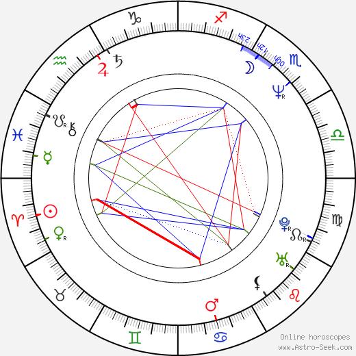 Vernon Campbell birth chart, Vernon Campbell astro natal horoscope, astrology