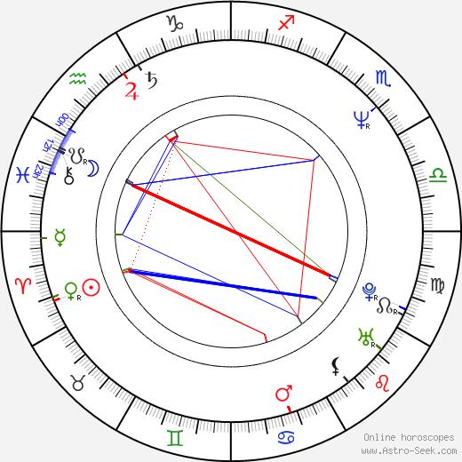 Vincent Gallo birth chart, Vincent Gallo astro natal horoscope, astrology