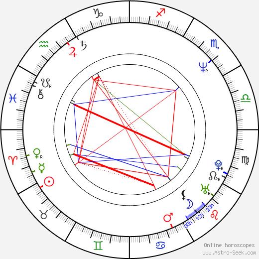 Walter Bartoš день рождения гороскоп, Walter Bartoš Натальная карта онлайн
