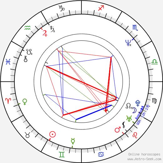 Ann Cusack astro natal birth chart, Ann Cusack horoscope, astrology