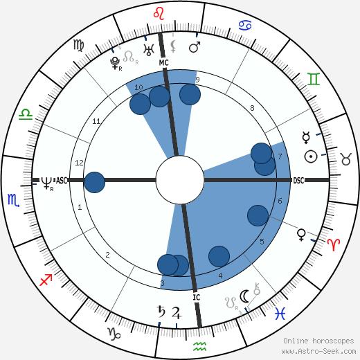 Bill de Blasio wikipedia, horoscope, astrology, instagram