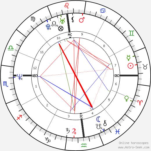 Bill de Blasio tema natale, oroscopo, Bill de Blasio oroscopi gratuiti, astrologia
