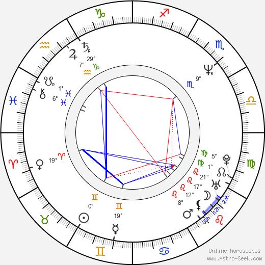 Brent Briscoe birth chart, biography, wikipedia 2018, 2019