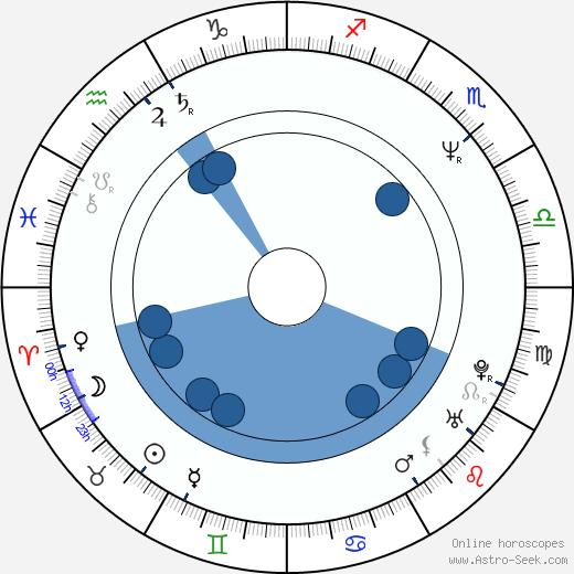 Bruce McCulloch wikipedia, horoscope, astrology, instagram