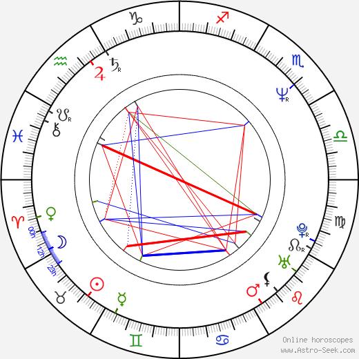 Bruce McCulloch день рождения гороскоп, Bruce McCulloch Натальная карта онлайн