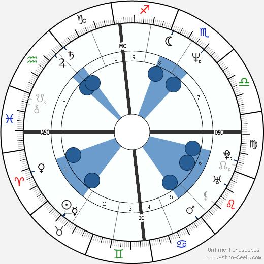 Bruce Robert Howard wikipedia, horoscope, astrology, instagram