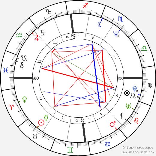 Bruce Robert Howard tema natale, oroscopo, Bruce Robert Howard oroscopi gratuiti, astrologia