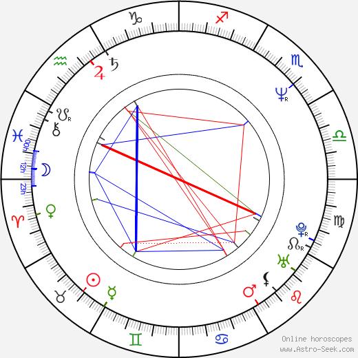 Bruno Wolkowitch astro natal birth chart, Bruno Wolkowitch horoscope, astrology