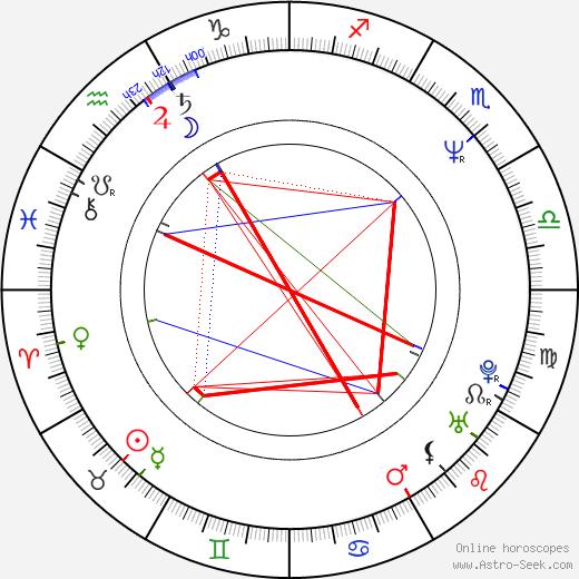 Clay O'Brien день рождения гороскоп, Clay O'Brien Натальная карта онлайн