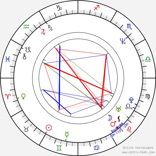 Dan Wilson birth chart, Dan Wilson astro natal horoscope, astrology