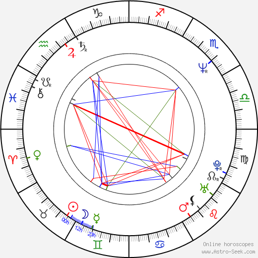 Daniel Giménez Cacho birth chart, Daniel Giménez Cacho astro natal horoscope, astrology