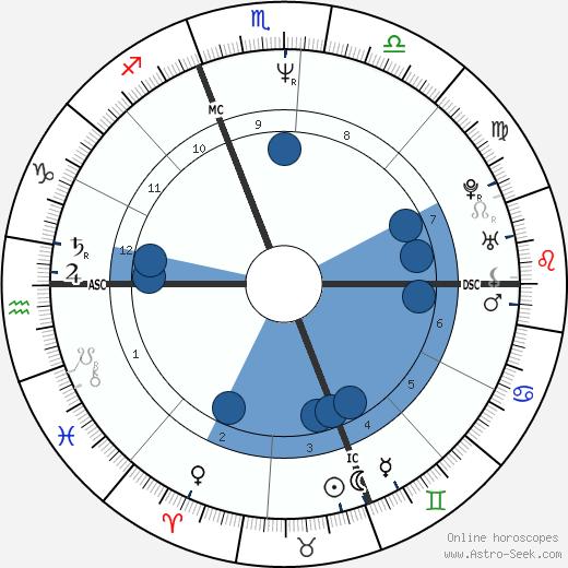 Daniel Trant wikipedia, horoscope, astrology, instagram