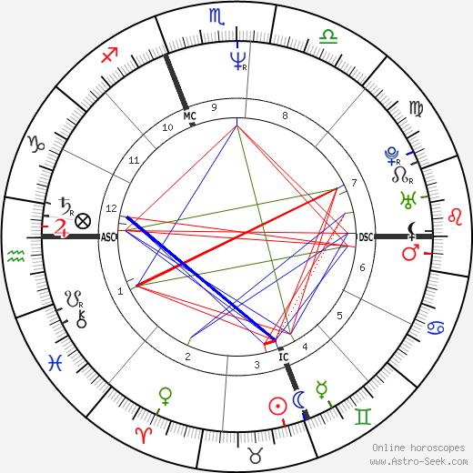 Daniel Trant tema natale, oroscopo, Daniel Trant oroscopi gratuiti, astrologia