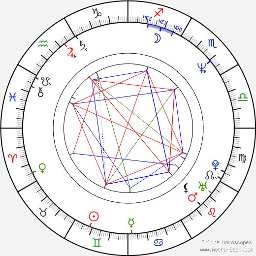 Dariusz Jablonski birth chart, Dariusz Jablonski astro natal horoscope, astrology