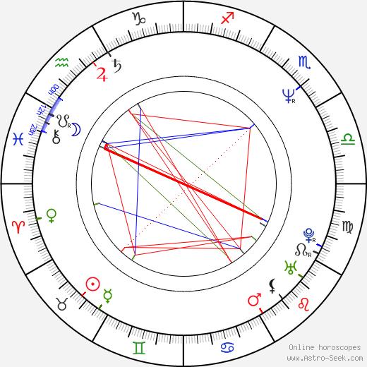 David Winning birth chart, David Winning astro natal horoscope, astrology